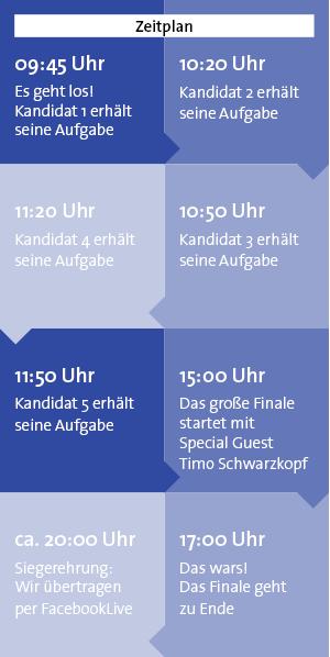 Timeline Werkzeugschleifer des Jahres 2020