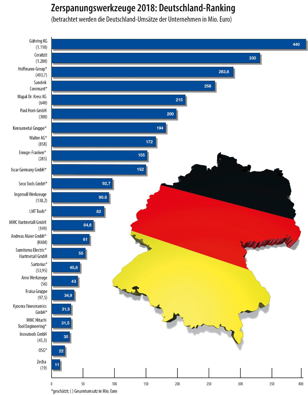 Ranking Deutschland